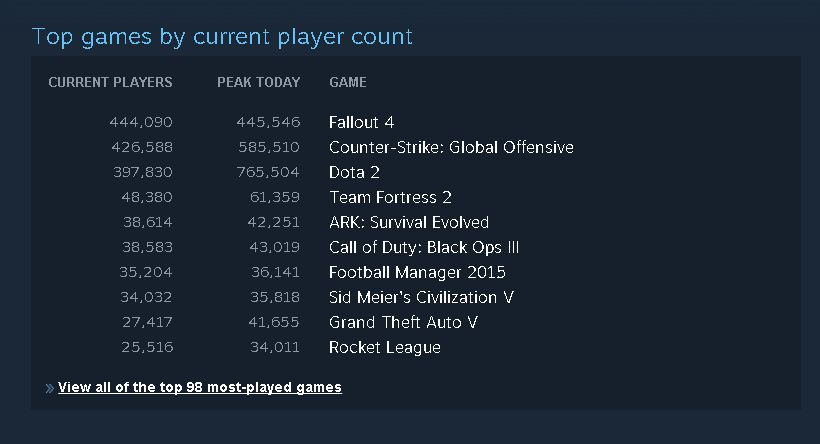 Fallout 4 Steam List